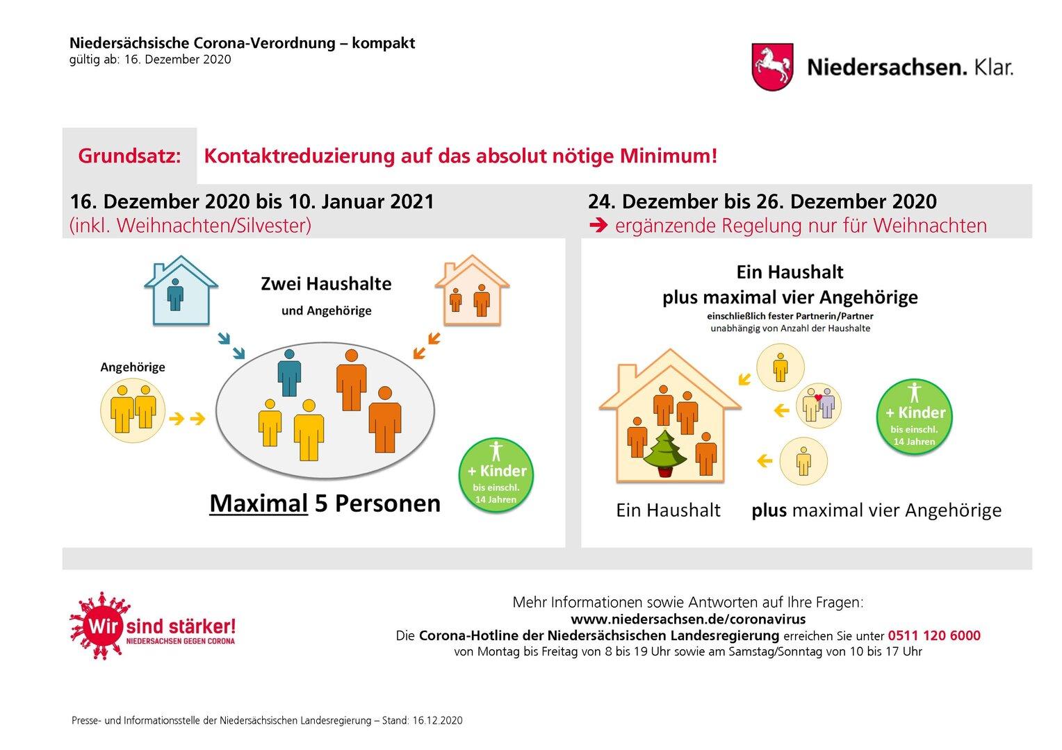 Kontaktbeschränkungen Niedersachsen